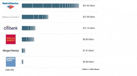 Grafico Wall Street Journal