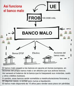 el banco malo